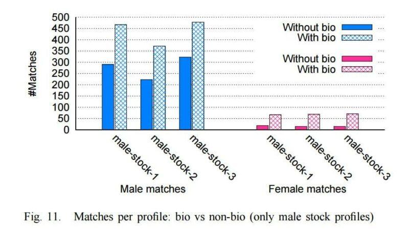 grafico tinder match in base alla bio